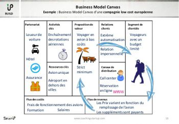 Atelier Business Model Canvas