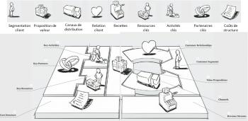 Business Model Canvas : un autre modèle d'élaboration du projet